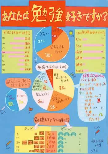 小学校 小学校 勉強 : 大分県統計グラフコンクール ...