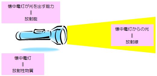회중 전등
