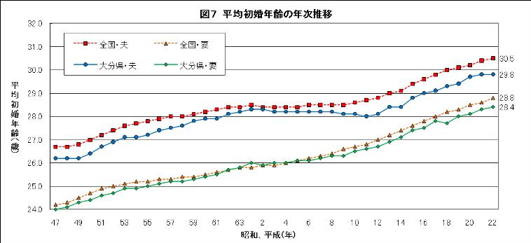 平成22年人口動態統計(確定数)大分県の概況について